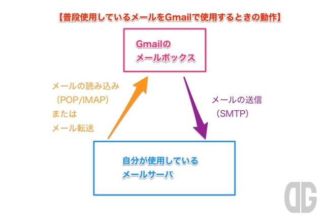 Gmailで自分のメールアドレス・メールボックスを利用する方法(差出人(From)を自分のメアドに変更する方法)